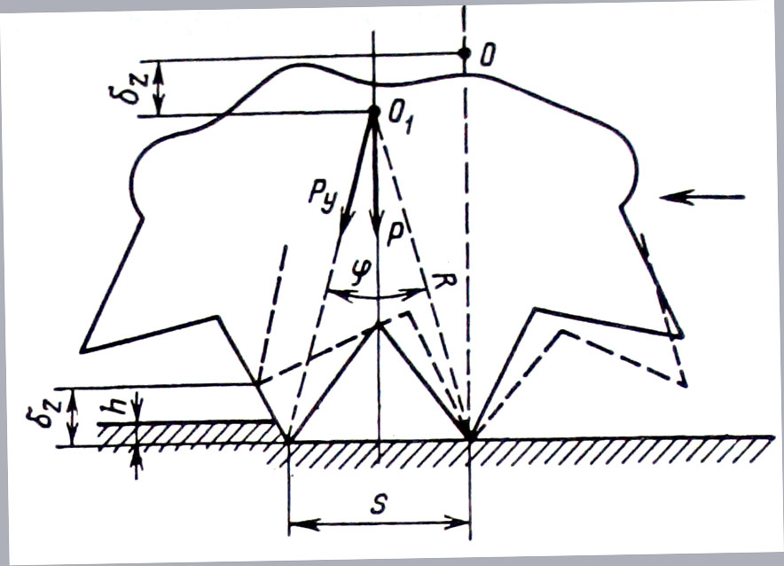 Схема работы шарошечного